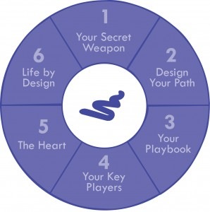The Paper Napkin Wisdom Success Wheel